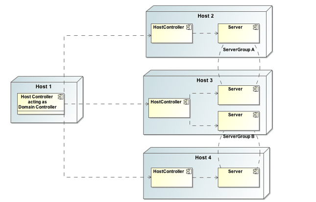 1203-1-complexity-of-managed-domain-topology