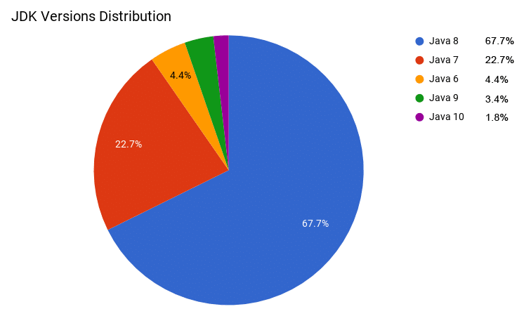 1632-1-jdk-versions-distribution
