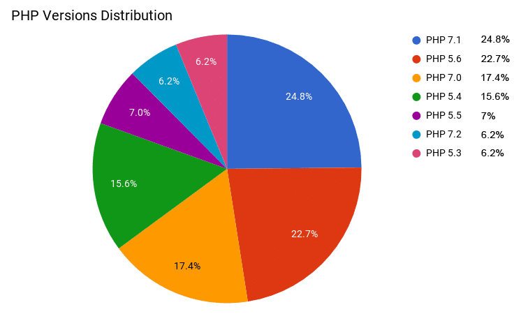 1632-1-php-versions-distribution
