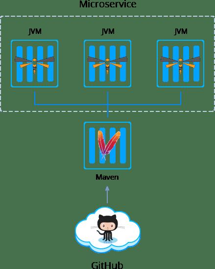 1785-1-jvm-microservice