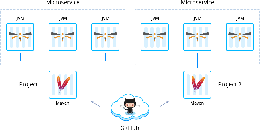 1785-1-multiple-thorntail-projects-with-microservices