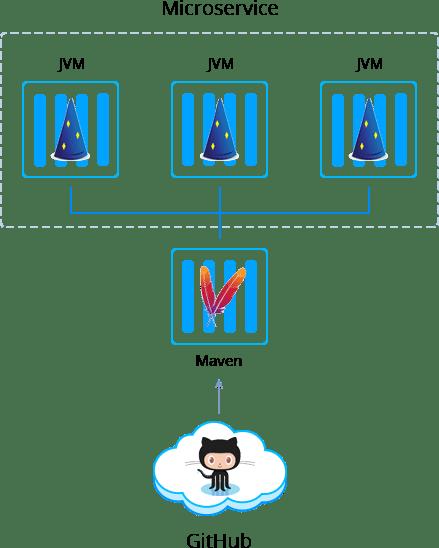 2574-1-dropwizard-microservice-structure
