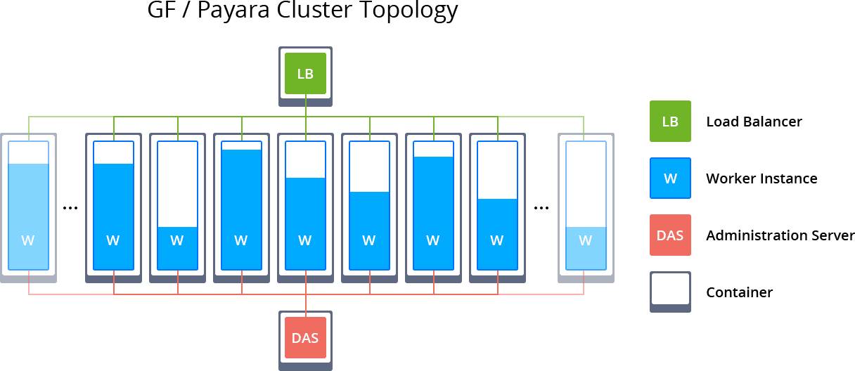 2757-1-glassfish-and-payara-cluster-topology
