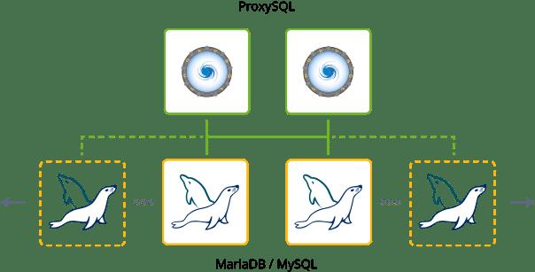 2854-1-mariadb-mysql-clustering