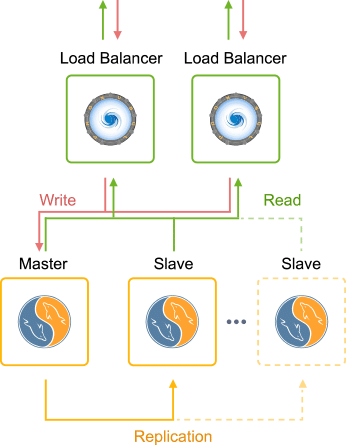 2854-1-master-slave-mariadb-and-mysql-replication
