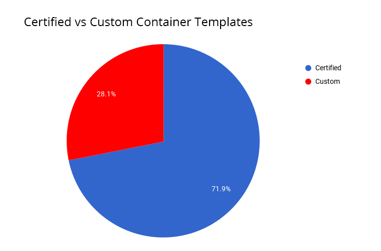 3233-1-certified-vs-custom-container-templates