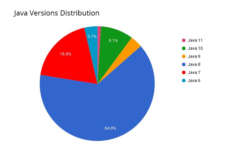 3233-1-java-versions-distribution