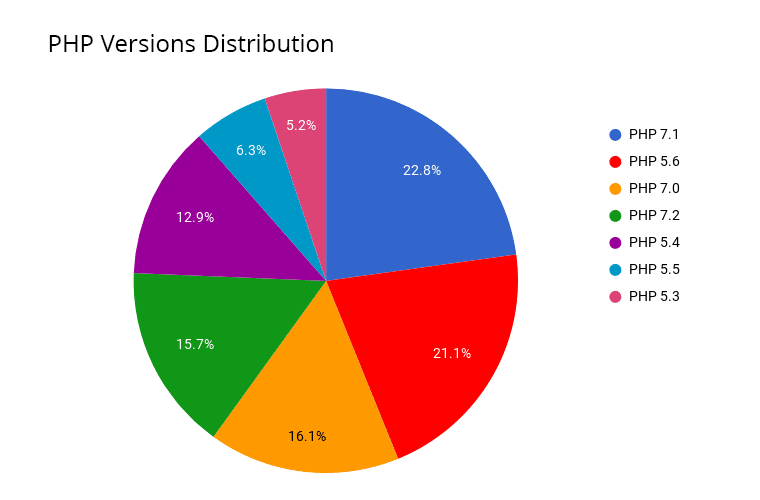 3233-1-php-versions-distribution