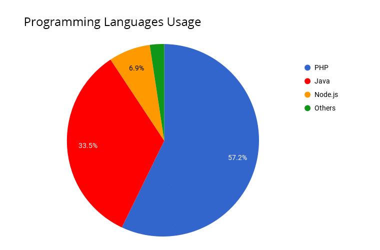 3233-1-programming-languages-usage