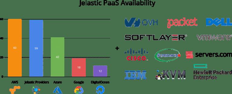 3742-1-jelastic-paas-availability-regions