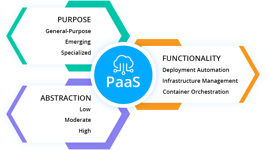 3840-1-paas-solutions-via-purpose-abstraction-functionality