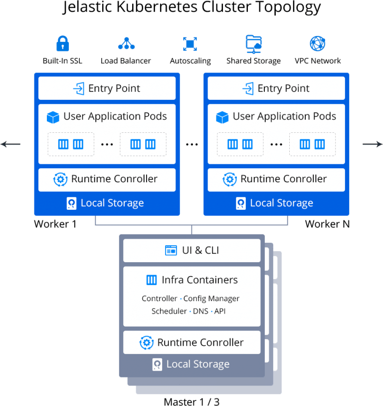 3904-1-jelastic-paas-kubernetes-cluster-topology