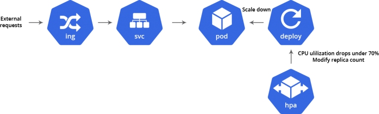 4004-1-scaling-kubernetes-in