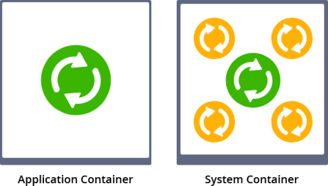 428-1-application-container-vs-system-container