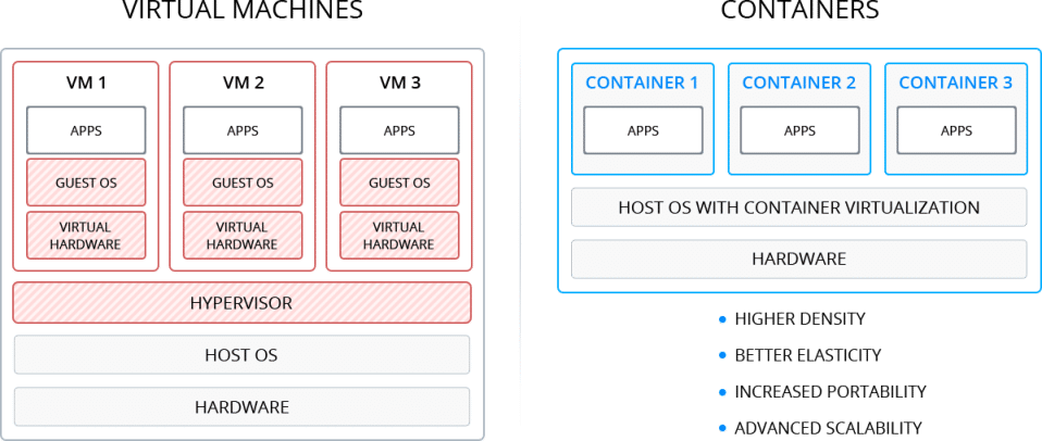 428-1-virtual-machines-vs-containers