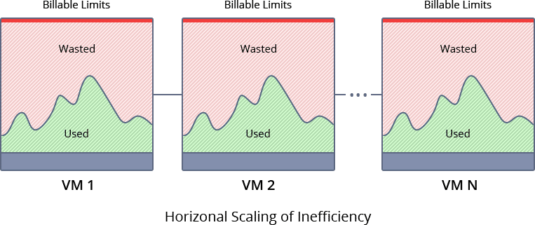 820-1-horizontal-scaling-of-inefficiency