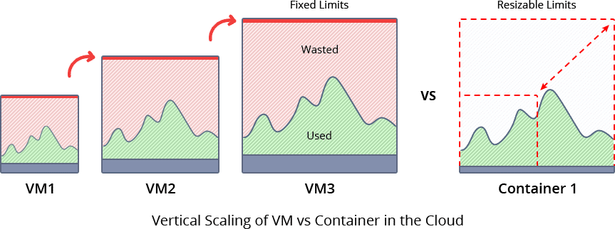 820-1-vertical-scaling-of-vm-vs-container-in-the-cloud